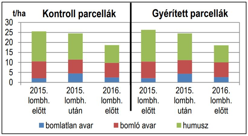 2. ábra: A kontroll és a gyérített parcellák átlagos avar- és humuszmennyiségei (t/ha) Figure 2. Amount (t ha-1) of leaf litter and humus in three sampling periods (before and after leaf-shedding in 2015 and before leaf-shedding in 2016); left: average of control plots, right: average of thinned plots