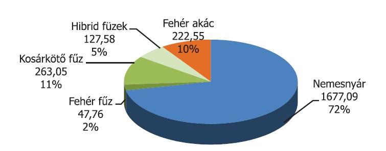 1. ábra Az energetikai ültetvények fafajmegoszlása Magyarországon 2012-ben