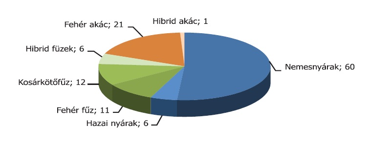 2. ábra A Magyarországon nyilvántartott nyár, fűz és akác fajták száma (db)