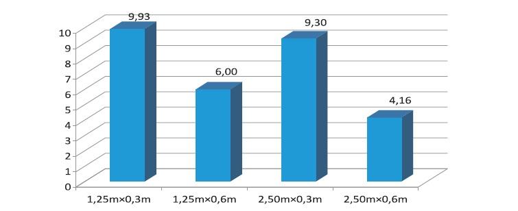 4. ábra Fehér akác hálózati kísérlet 2 éves hozamadatai atrotonnában