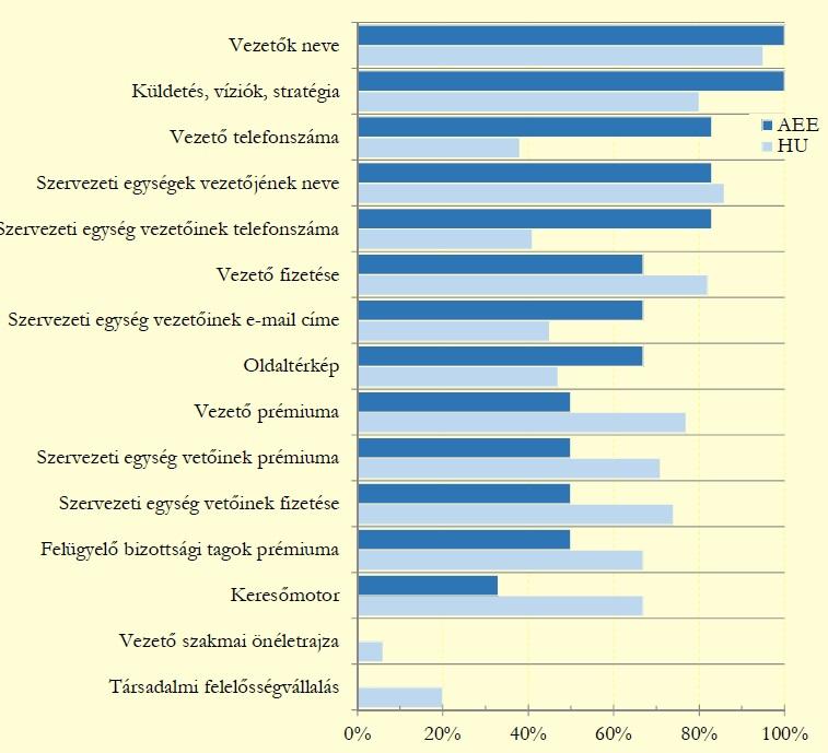 1. ábra: Néhány vizsgált jellemző teljesülése