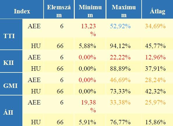 1. táblázat: Az indexek összefoglaló statisztikái
