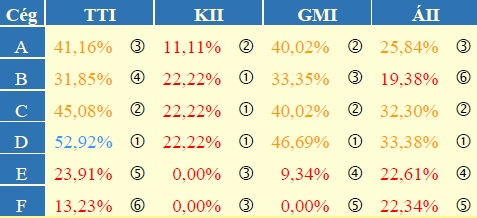 2. táblázat: Indexek tételes listája