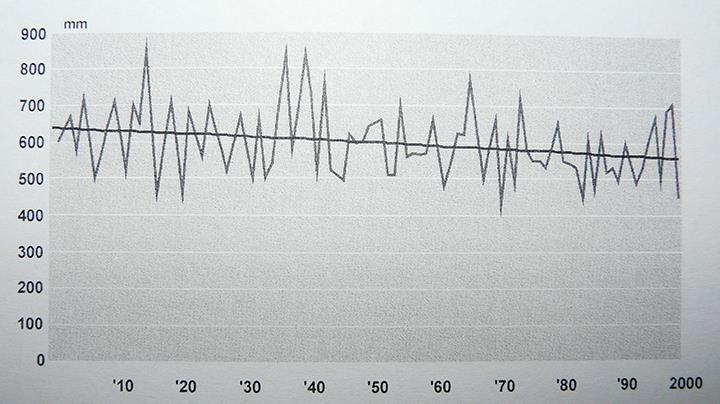 1. kép: Az éves csapadékösszegek változása az elmúlt 100 évben(forrás: Láng et al., 2007)