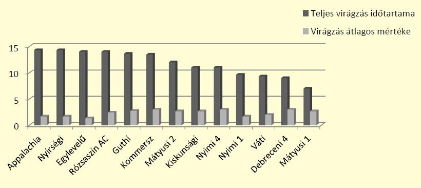 4. ábra: A klónok méhészeti szempontból jelentős virágzási ideje napokban és a virágzás (virágmennyiség) átlagos értékei