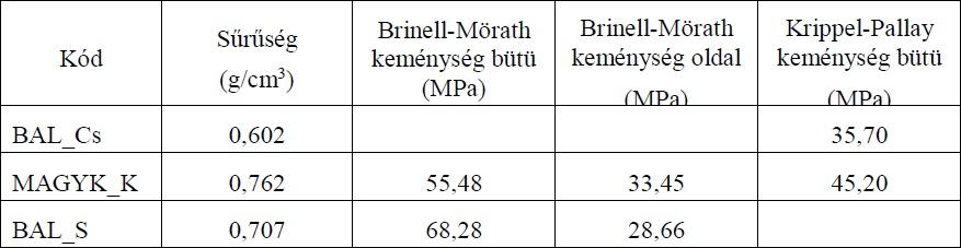 2. táblázat: A sűrűség és keménység vizsgálat eredményei (u=12%)