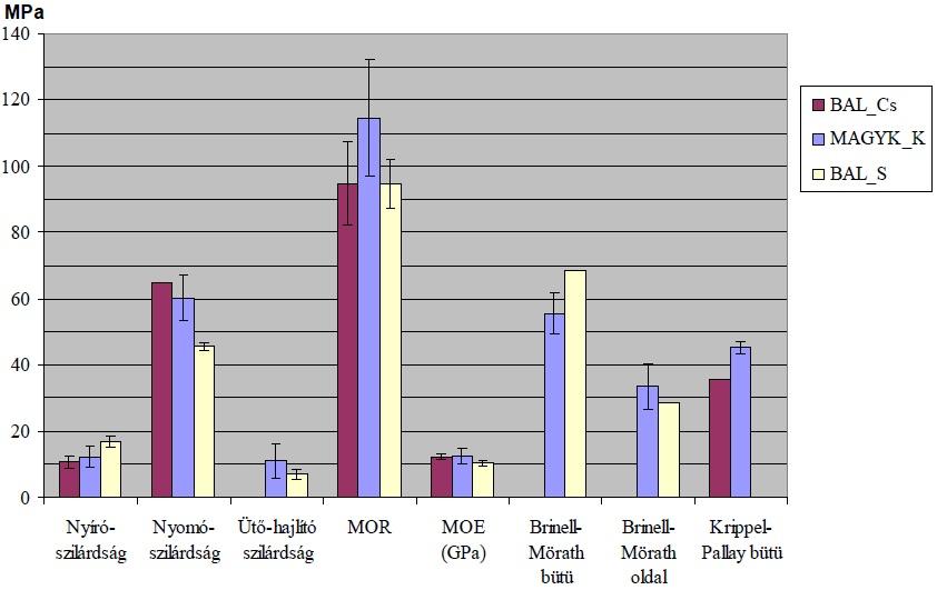 3. ábra: A vizsgálat eredmények értékelése
