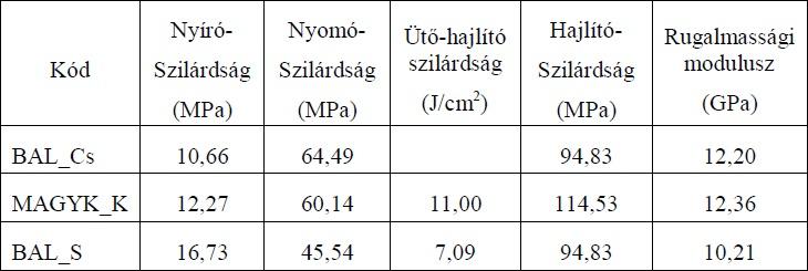 3. táblázat: A szilárdsági vizsgálat eredményei (u=12%)