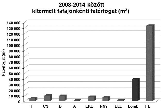 5. ábra: 2008-2014 között kitermelt fafajonkénti fatérfogat