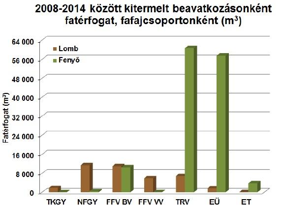 6. ábra: 2008-2014 között kitermelt beavatkozásonkénti fatérfogat