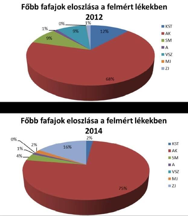 3. ábra: Főbb fafajok eloszlása a lékekben (2012; 2014)