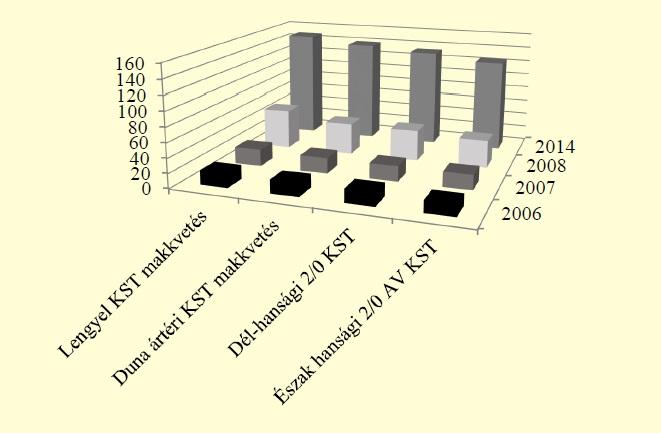 2. ábra: Az átlagmagasságok változása a különböző erdőfelújításokban
