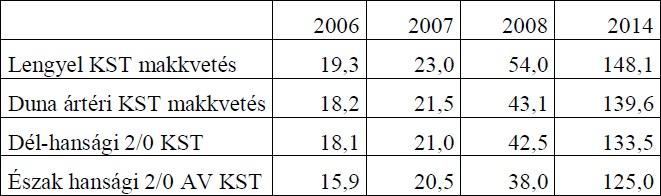 1. táblázat A csemeték átlagmagassága a felvételezés éveiben, a különböző erdősítési technológiák esetén (cm)