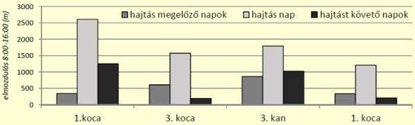 4. ábra: Társas vadászatok hatása a vaddisznó aktivitására
