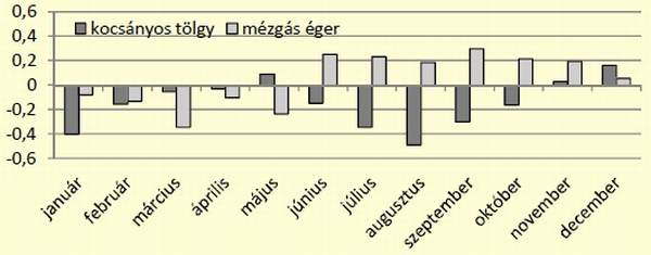 7. ábra: Kocsányos tölgy és mézgás éger állományok preferenciájának alakulása az év során
