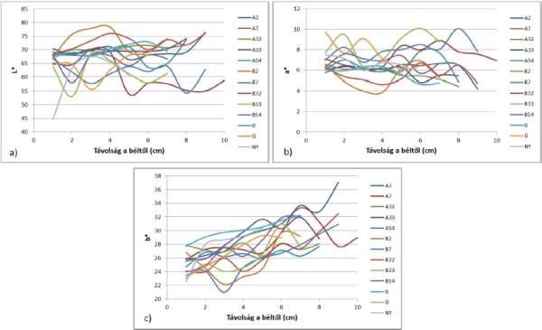 1. ábra: Az L* színkoordináta (világossági tényező) alapstatisztikai értékei