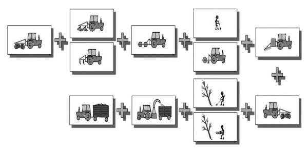 1. ábra: Technológiai modell 3 hektárnál kisebb területű ültetvényekre