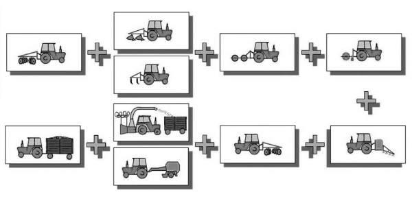 2. ábra: Technológiai modell 3–20 hektár területnagyság esetén