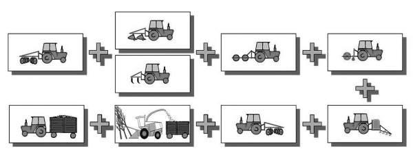3. ábra. Technológiai modell 20 hektárnál nagyobb ültetvényekre
