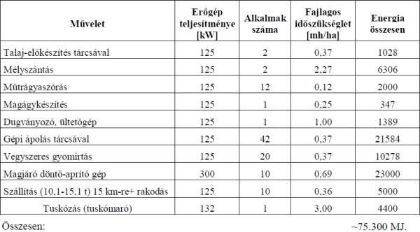 3. táblázat: Energia input 20 ha-nál nagyob területnagyság esetére