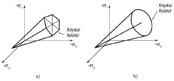3. ábra: Folyási feltétel 3 dimenziós feszültségi állapot esetén