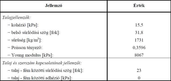 1. táblázat: A talaj és a talaj - szerszám kapcsolat tulajdonságai
