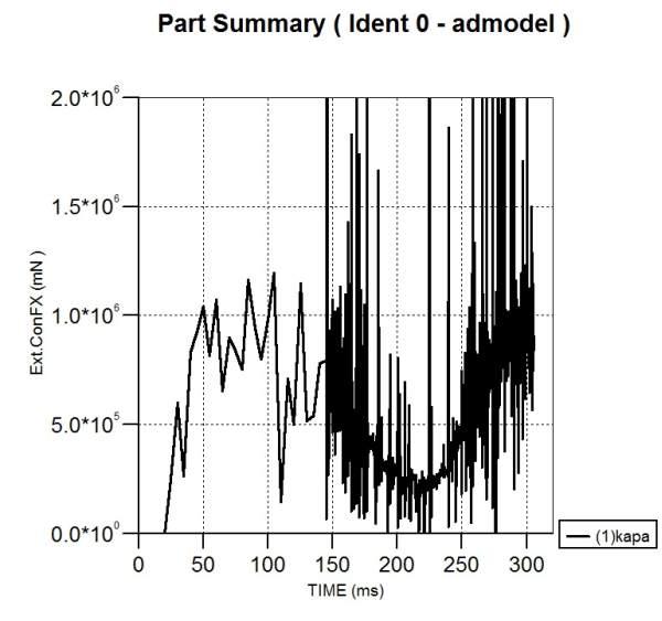 4. ábra: Vonóerő alakulása az idő függvényében 1 km/h haladási sebesség esetén