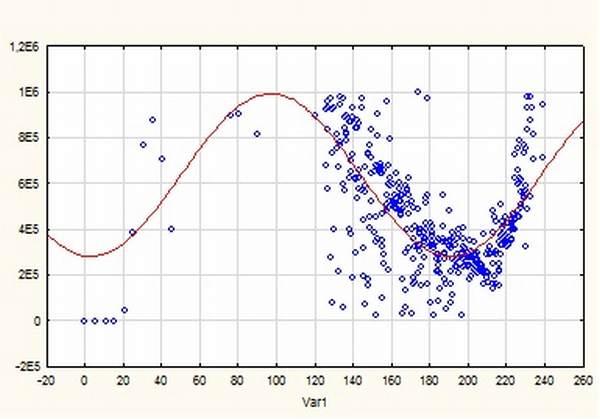 6. ábra: Az illesztett függvény 1,5 km/h haladási sebesség esetén