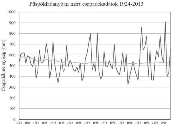 1. ábra: Évi csapadékösszegek Püspökladányban 1924-2013. (ERTI adatbázis).