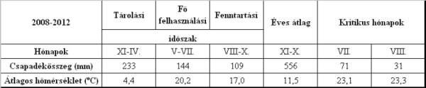 1. táblázat: A vizsgálati terület klimatikus adatai (ERTI adatbázis).