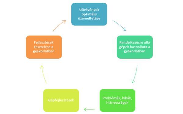 3. ábra: A gépfejlesztések folyamata