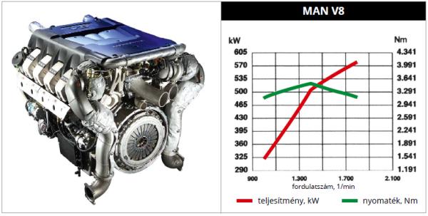 1. ábra: V elrendezésű 8 hengeres motor és jellemzői (Hajdú, 2015)