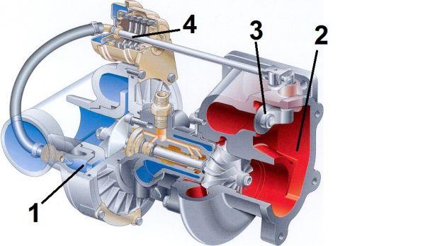 3. ábra: Turbófeltöltő 1. levegősűrítő; 2. kipufogógáz hajtású turbina; 3. wastegate szelep; 4. pneumatikus szelepmozgató szerkezet (Varga, 2013)