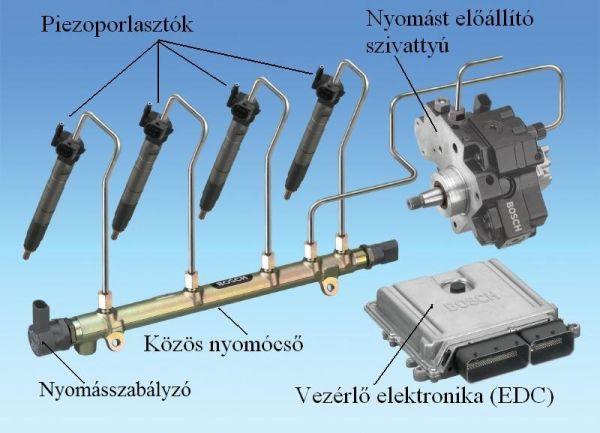 4. ábra: Common Rail befecskendező rendszer főegységei (www.bosch.hu)