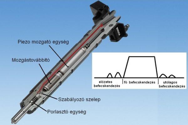 5. ábra: A piezo-elven működő porlasztó kialakítása és a gázolaj mennyiségének befecskendezése (www.bosch.hu)
