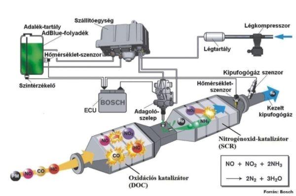6. ábra: A DOC és SCR rendszer együttes működése (www.bosch.hu)