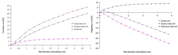 2. ábra: A hátrahajló élű mélylazítóra ható erő az elmozdulás függvényében