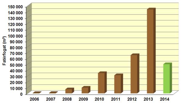 2. ábra: 2006‒2014 között kitermelt évenkénti fatérfogat