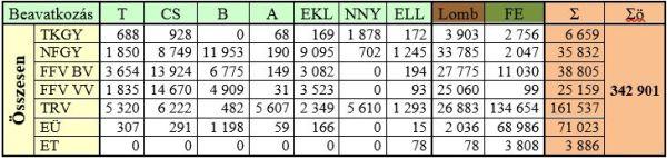 1. táblázat Kitermelési adatok (köbméter)
