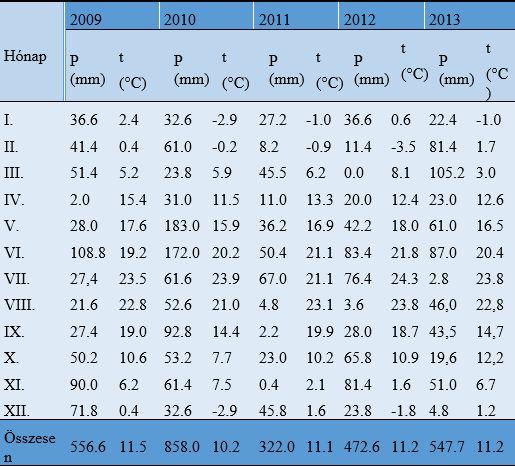 1. táblázat: A vizsgálati évek meteorológiai adatai (Gödöllő, 2009-2013)