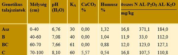 2. táblázat:. A kísérleti terület fontosabb talajtani adatai (Gödöllő, 2009)