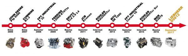 1. ábra: Az elmúlt évek díjnyertes dízelmotorai