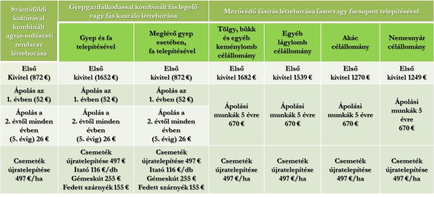 Fás szárú ültetvények és agrárerdészeti rendszerek támogatásának összege (Nagyításhoz kattintson a táblázatra!)