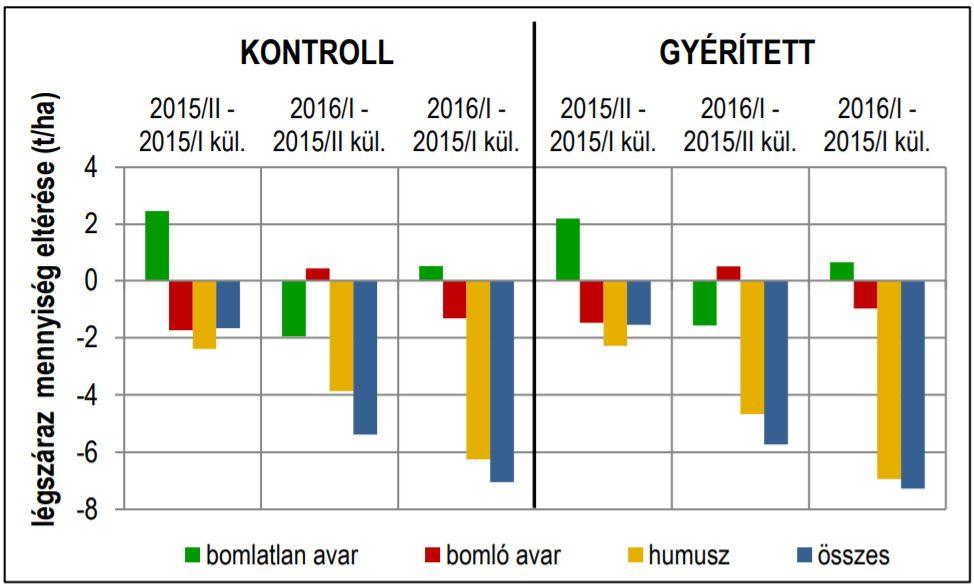 4. ábra: 2015-ben az őszi lombhullást követően (2015/II.) és a 2016-ban az őszi lombhullást megelőzően (2016/I.) vett minták avar- és humusztömegeinek változása a 2015-ben gyűjtött mintákhoz (2015/I. és 2015/II.) viszonyítva Figure 4. Differences in amount (t ha-1) of leaf litter and humus between the sampling periods in 2015 (2015/I, 2015/II) and 2016 (2016/I)