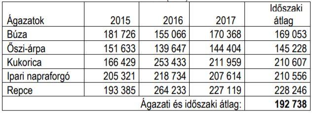 2. táblázat: Főbb szántóföldi növények területegységre vetített jövedelme 2015-2017 között (Ft/ha)