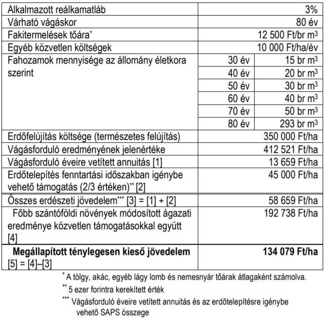 3. táblázat: Ténylegesen kieső jövedelem számítása szántó művelési ágon csemete ültetéses cser erdőtelepítés esetén