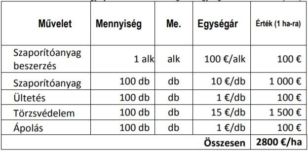 4. táblázat: A ritka elegyfajok alkalmazása támogatási egységárának számítása (€/ha)