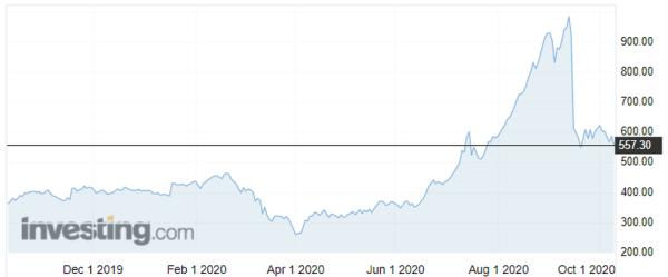 A fűrészáru (lumber) árának alakulása az elmúlt egy évben (dollár/1000 darab egy láb hosszúságú, egy láb széles és egy hüvelyk vastagságú fűrészárú). Forrás: investing.com